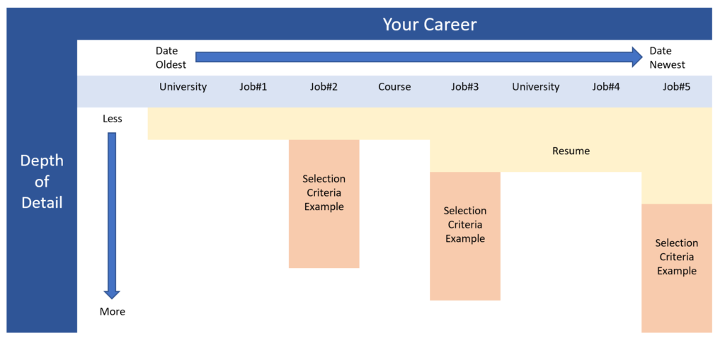 Graphic showing difference between selection criteria and resume